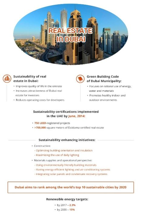 Real Estate In Dubai Infografics